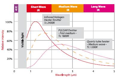 Pulsar Fast Medium Wave Infrared Emitters Toshiba Lighting
